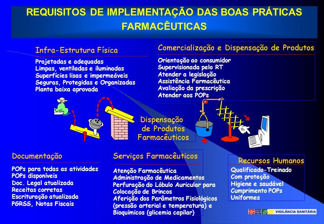 REQUISITOS DE IMPLEMENTAÇÃO DAS BOAS PRÁTICAS FARMACÊUTICAS