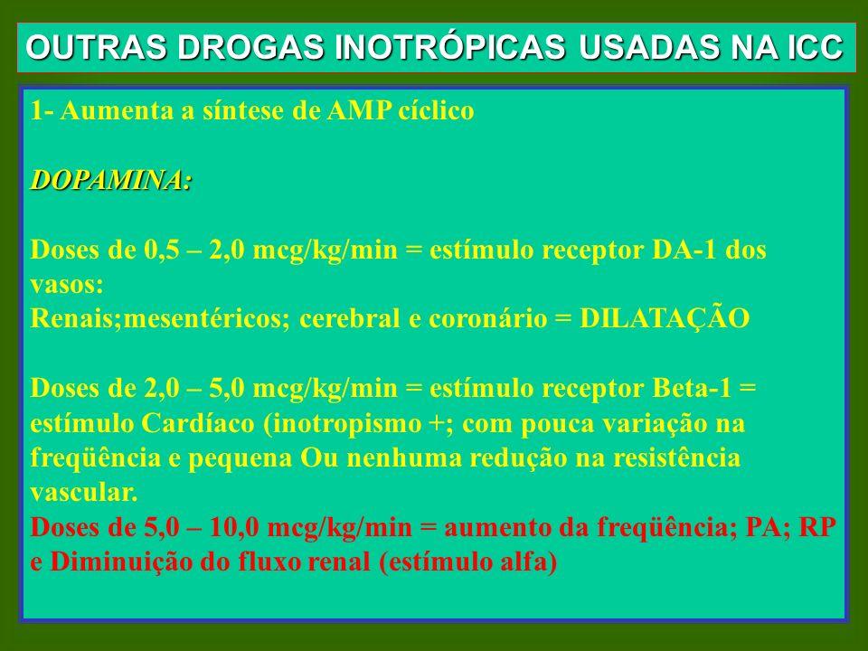 OUTRAS DROGAS INOTRÓPICAS USADAS NA ICC
