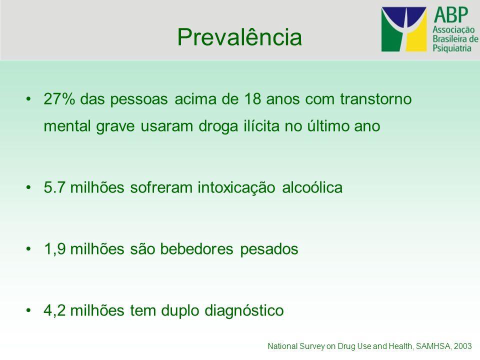 Prevalência27% das pessoas acima de 18 anos com transtorno mental grave usaram droga ilícita no último ano.