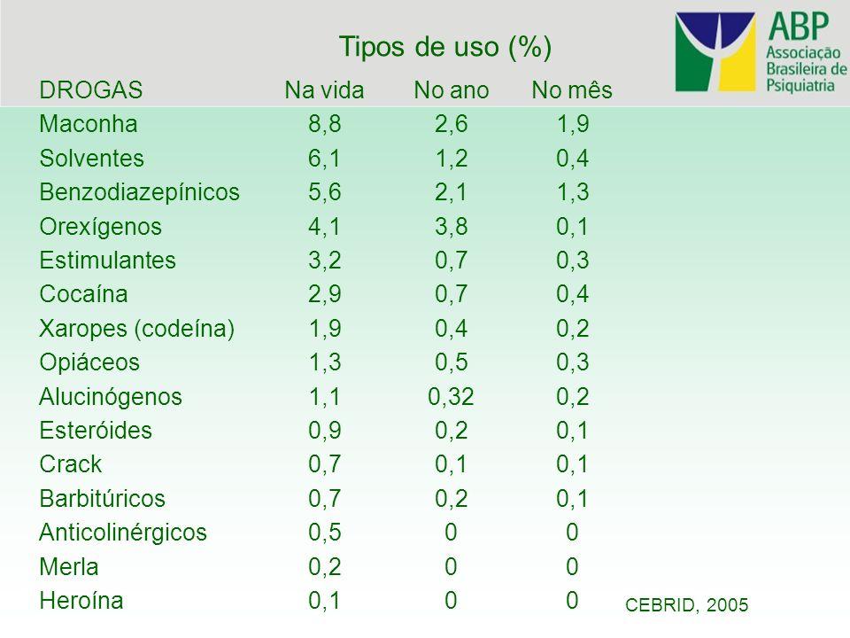 Tipos de uso (%) DROGAS Maconha Solventes Benzodiazepínicos Orexígenos