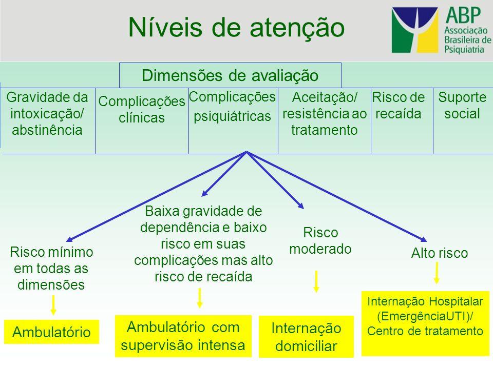 Níveis de atenção Dimensões de avaliação Ambulatório com