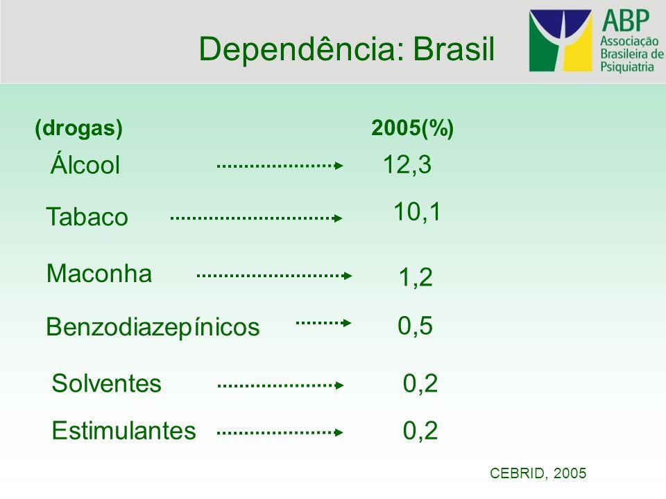 Dependência: Brasil Álcool 12,3 10,1 Tabaco Maconha 1,2