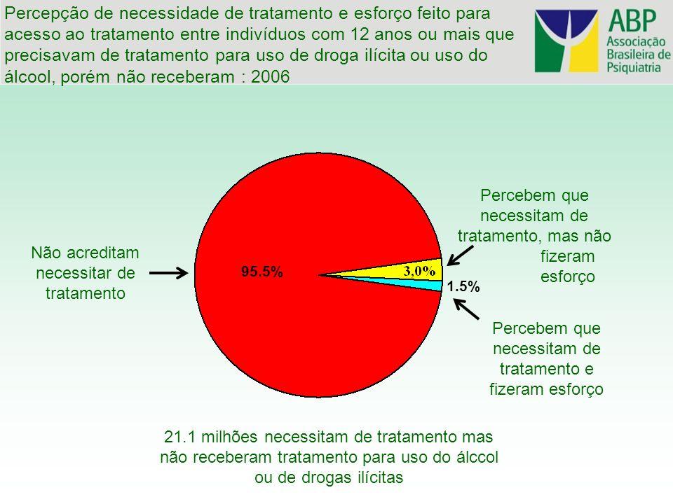 Percepção de necessidade de tratamento e esforço feito para acesso ao tratamento entre indivíduos com 12 anos ou mais que precisavam de tratamento para uso de droga ilícita ou uso do álcool, porém não receberam : 2006