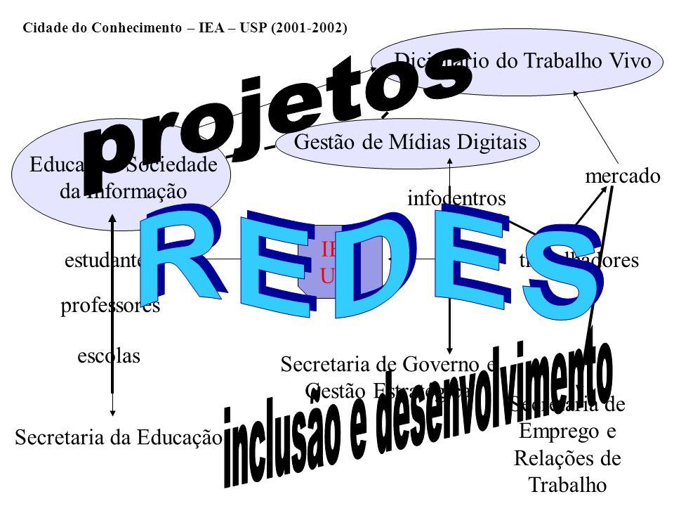 Cidade do Conhecimento – IEA – USP (2001-2002)