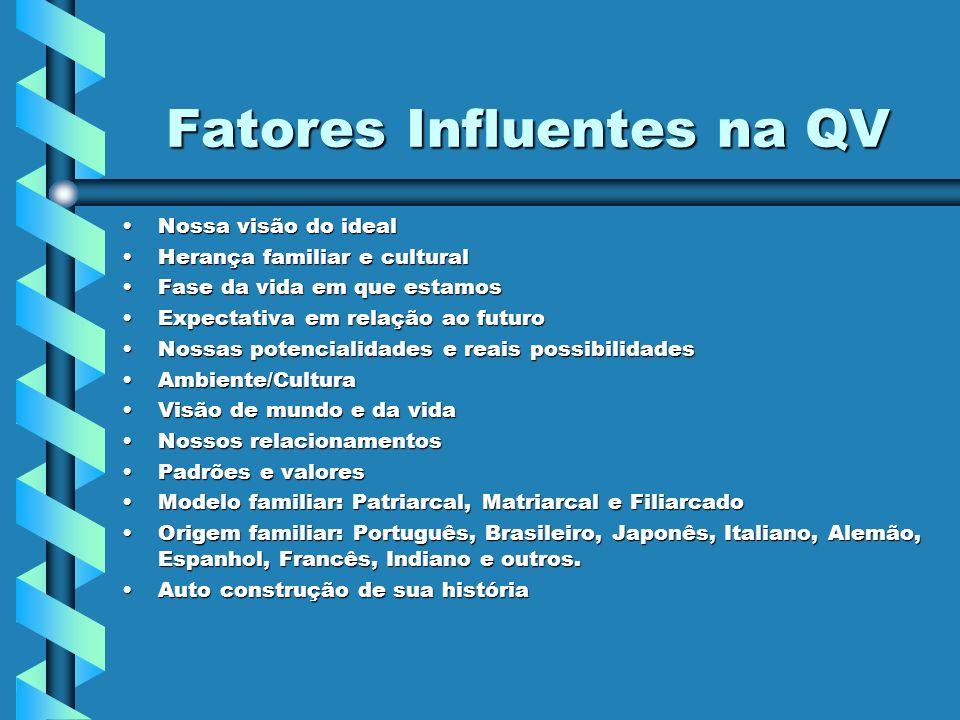 Fatores Influentes na QV