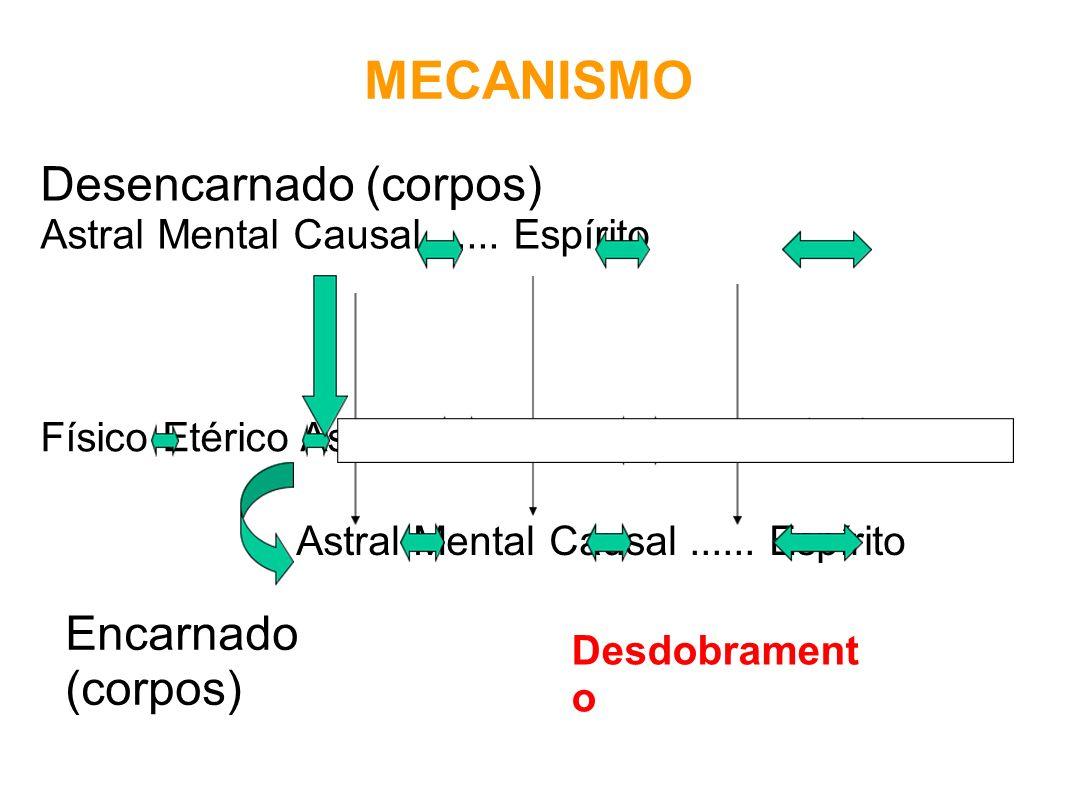 MECANISMO Desencarnado (corpos) Encarnado (corpos)