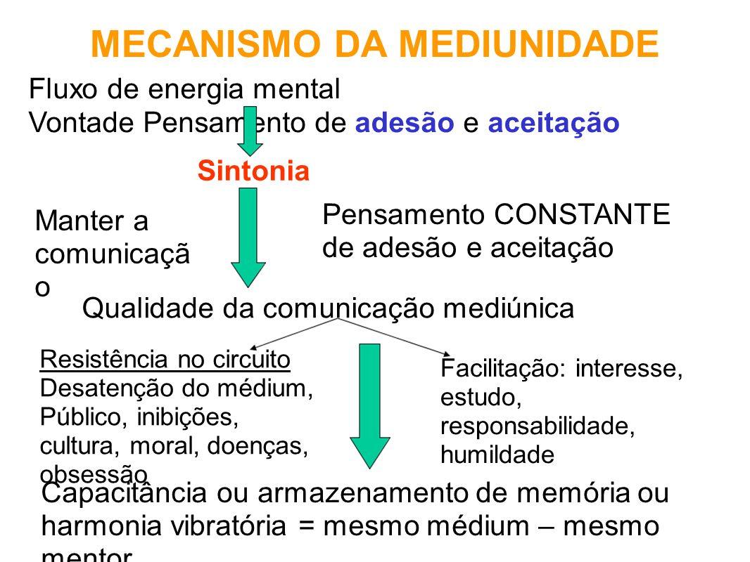 MECANISMO DA MEDIUNIDADE