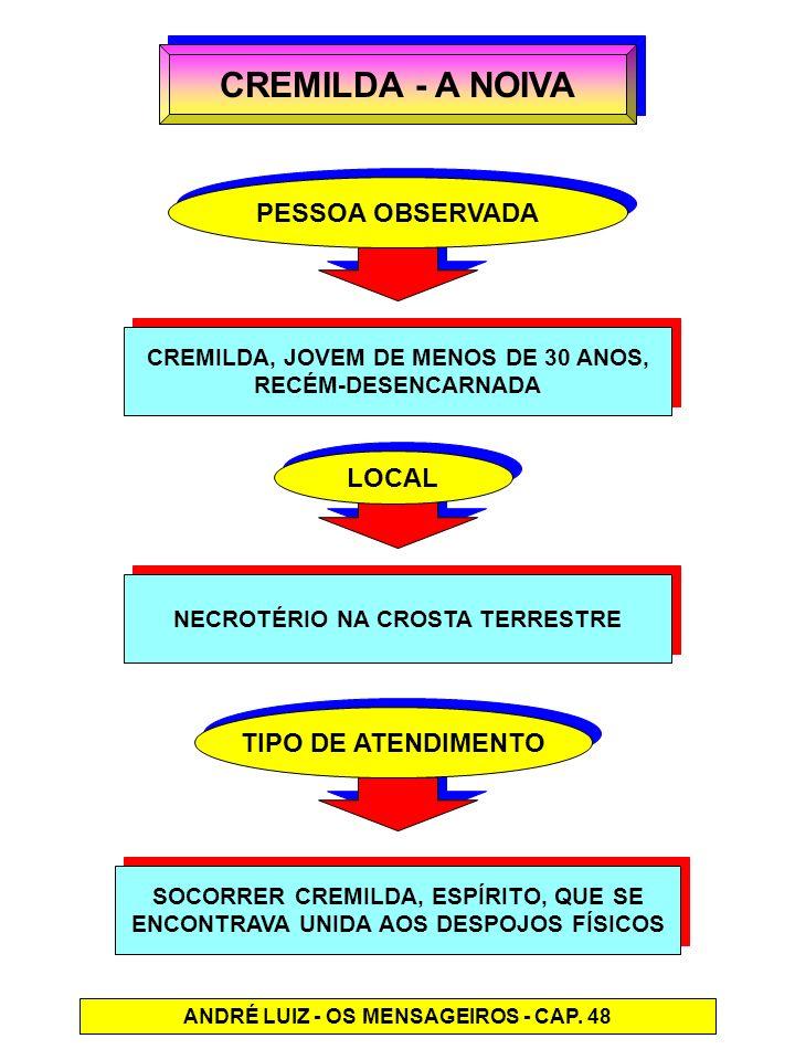 CREMILDA - A NOIVA PESSOA OBSERVADA LOCAL TIPO DE ATENDIMENTO