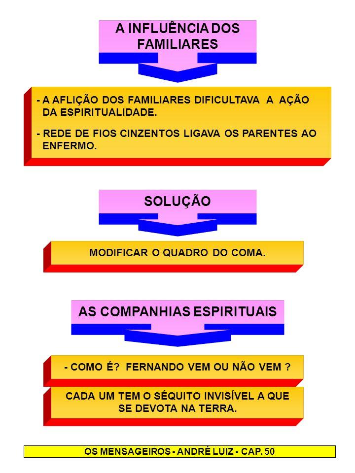 A INFLUÊNCIA DOS FAMILIARES SOLUÇÃO AS COMPANHIAS ESPIRITUAIS