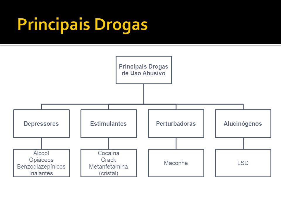 Principais Drogas de Uso Abusivo