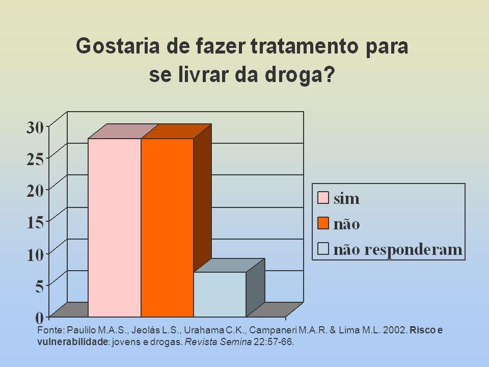 Fonte: Paulilo M.A.S., Jeolás L.S., Urahama C.K., Campaneri M.A.R. & Lima M.L. 2002. Risco e vulnerabilidade: jovens e drogas. Revista Semina 22:57-66.