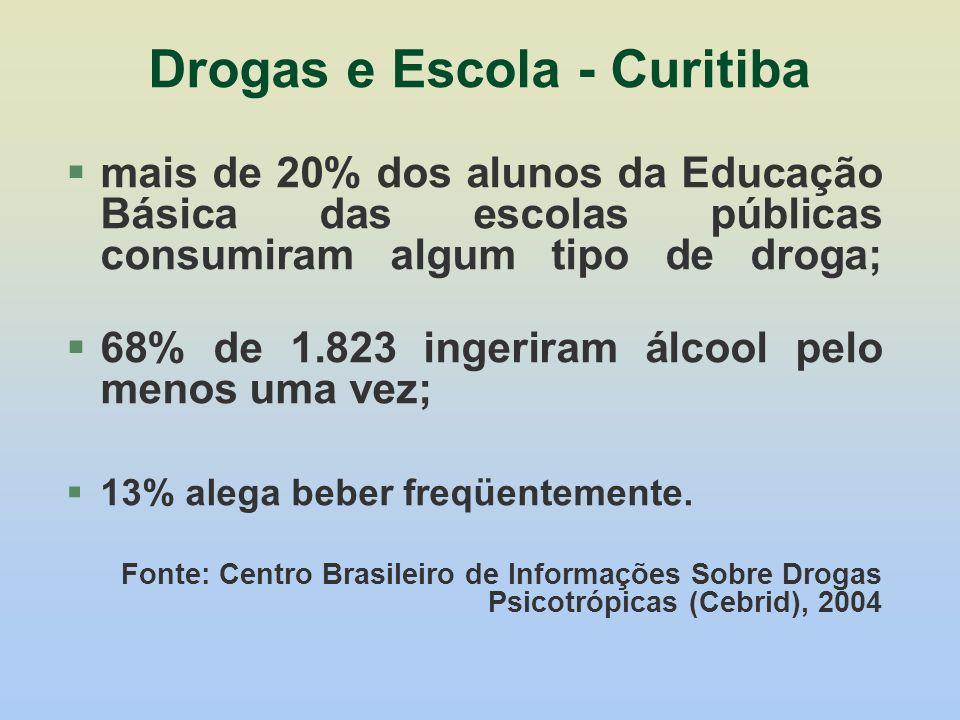 Drogas e Escola - Curitiba
