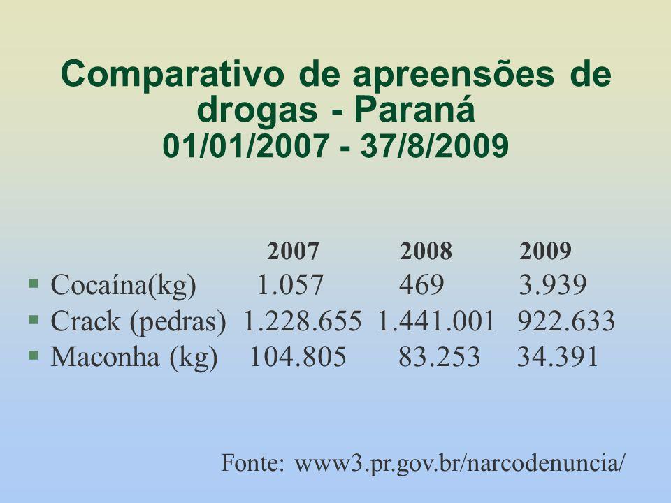 Comparativo de apreensões de drogas - Paraná 01/01/2007 - 37/8/2009