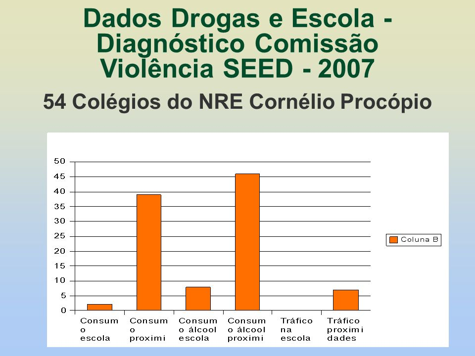 Dados Drogas e Escola - Diagnóstico Comissão Violência SEED - 2007
