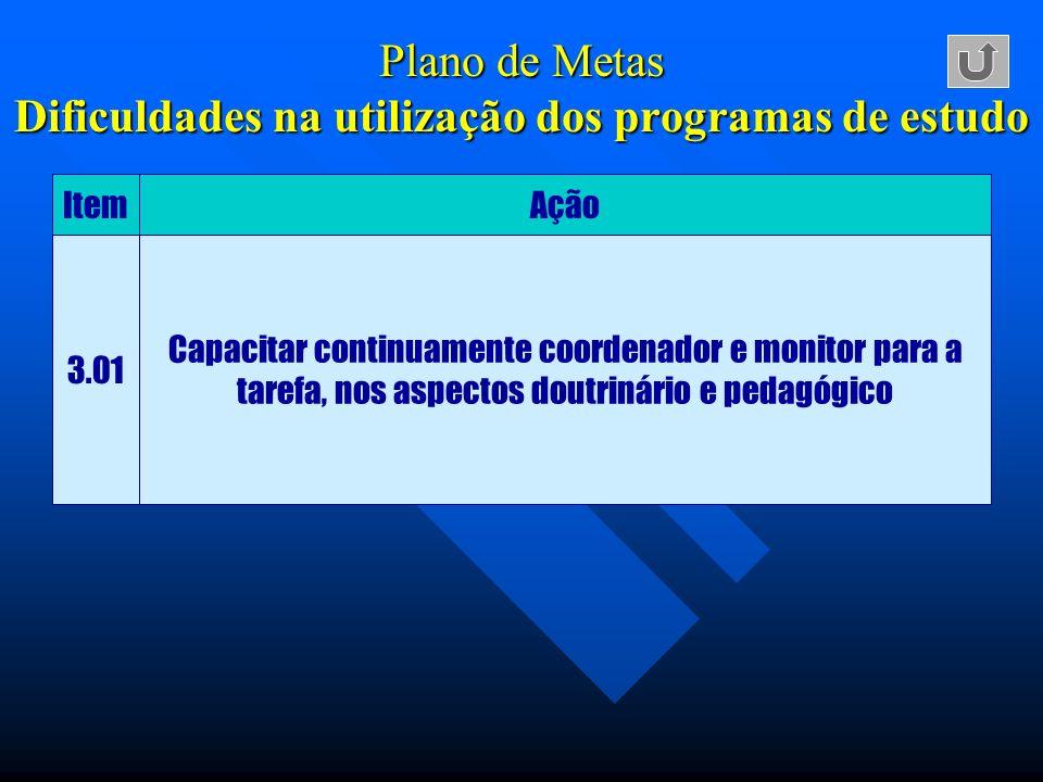 Plano de Metas Dificuldades na utilização dos programas de estudo