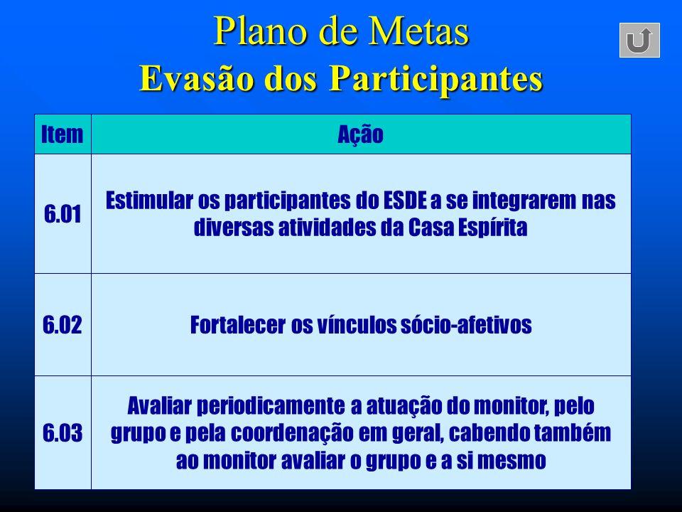 Plano de Metas Evasão dos Participantes
