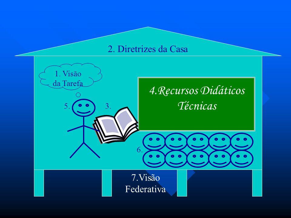 4.Recursos Didáticos Técnicas 2. Diretrizes da Casa 7.Visão Federativa