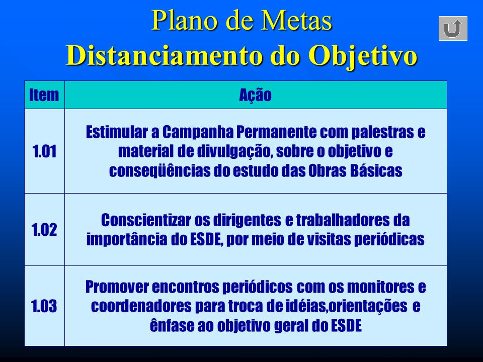 Plano de Metas Distanciamento do Objetivo