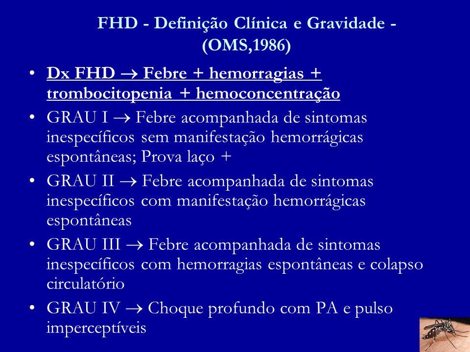 FHD - Definição Clínica e Gravidade - (OMS,1986)