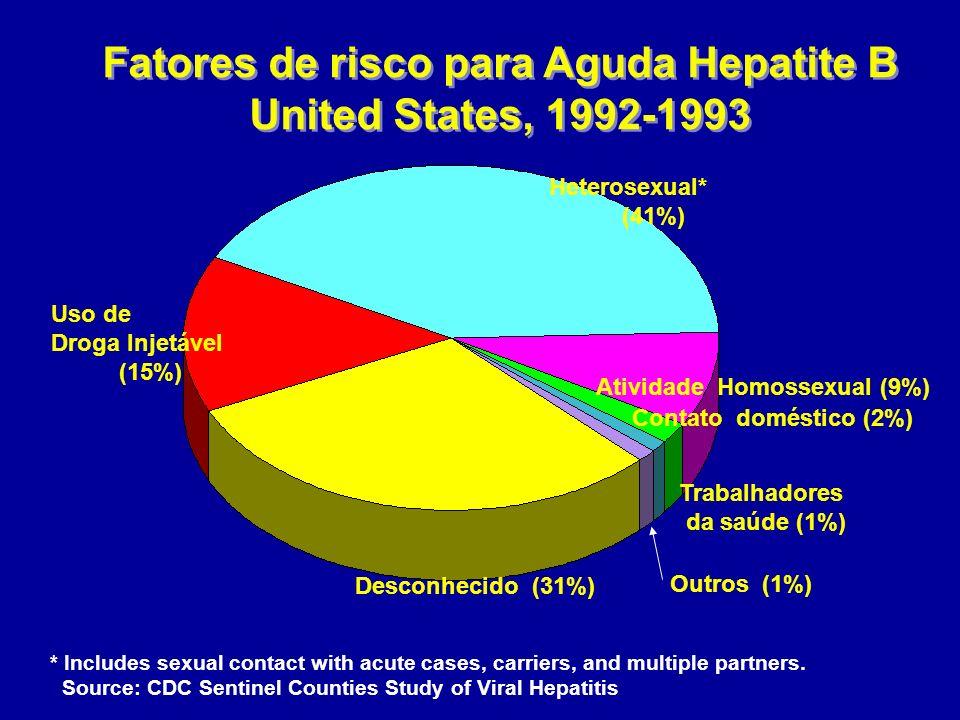 Fatores de risco para Aguda Hepatite B