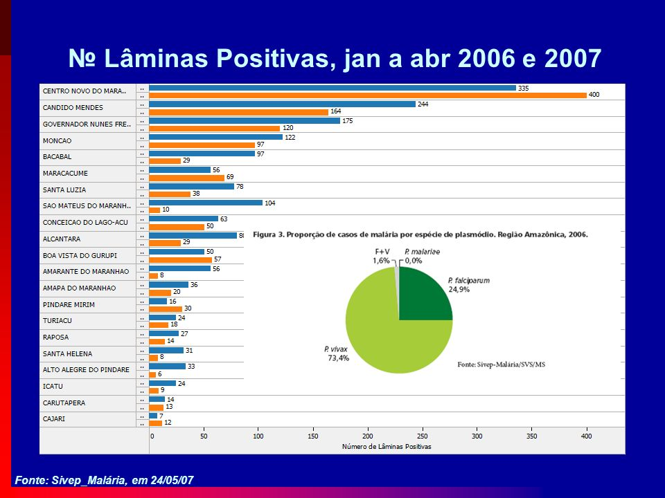 № Lâminas Positivas, jan a abr 2006 e 2007