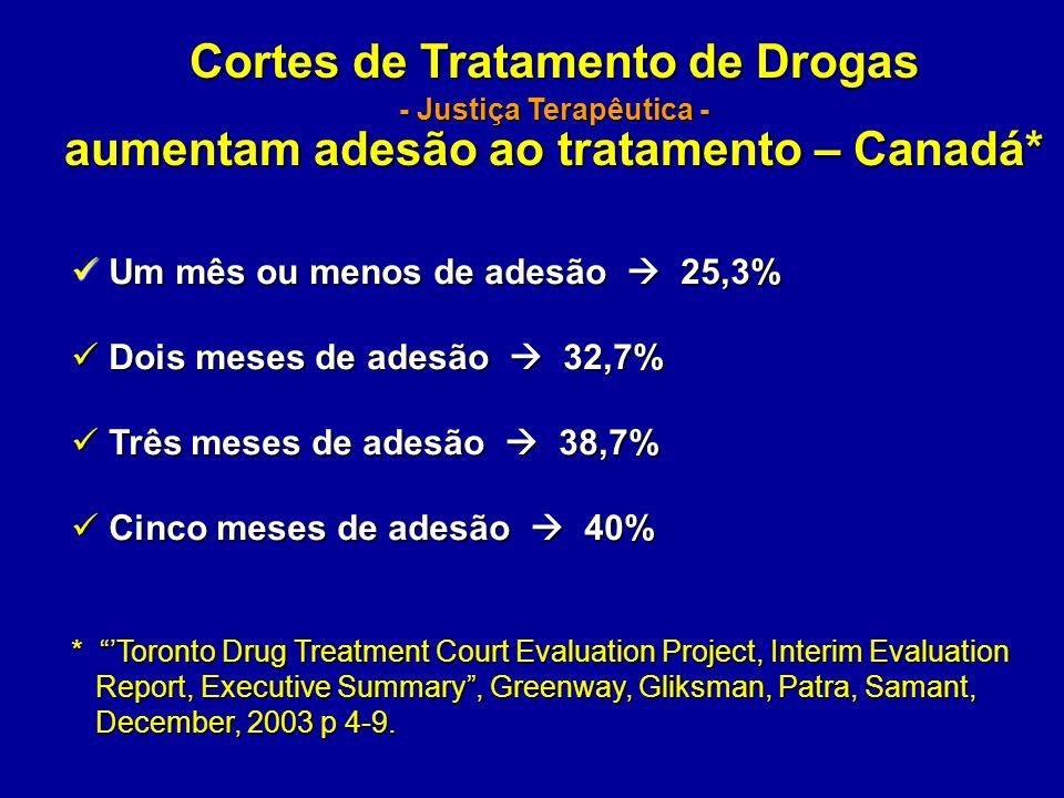 Cortes de Tratamento de Drogas aumentam adesão ao tratamento – Canadá*