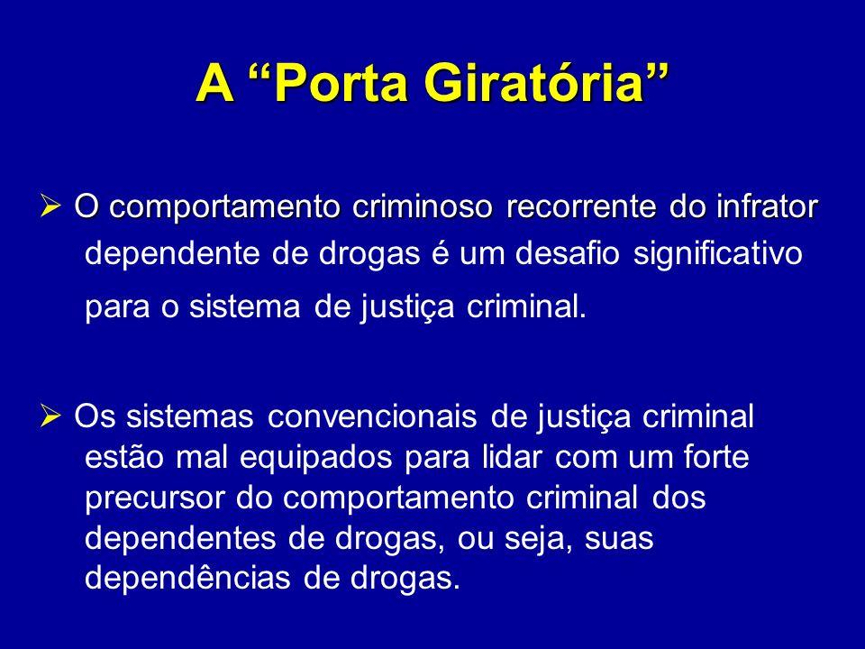 A Porta Giratória O comportamento criminoso recorrente do infrator