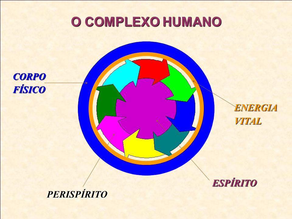 O COMPLEXO HUMANO CORPO FÍSICO PERISPÍRITO ENERGIA VITAL ESPÍRITO