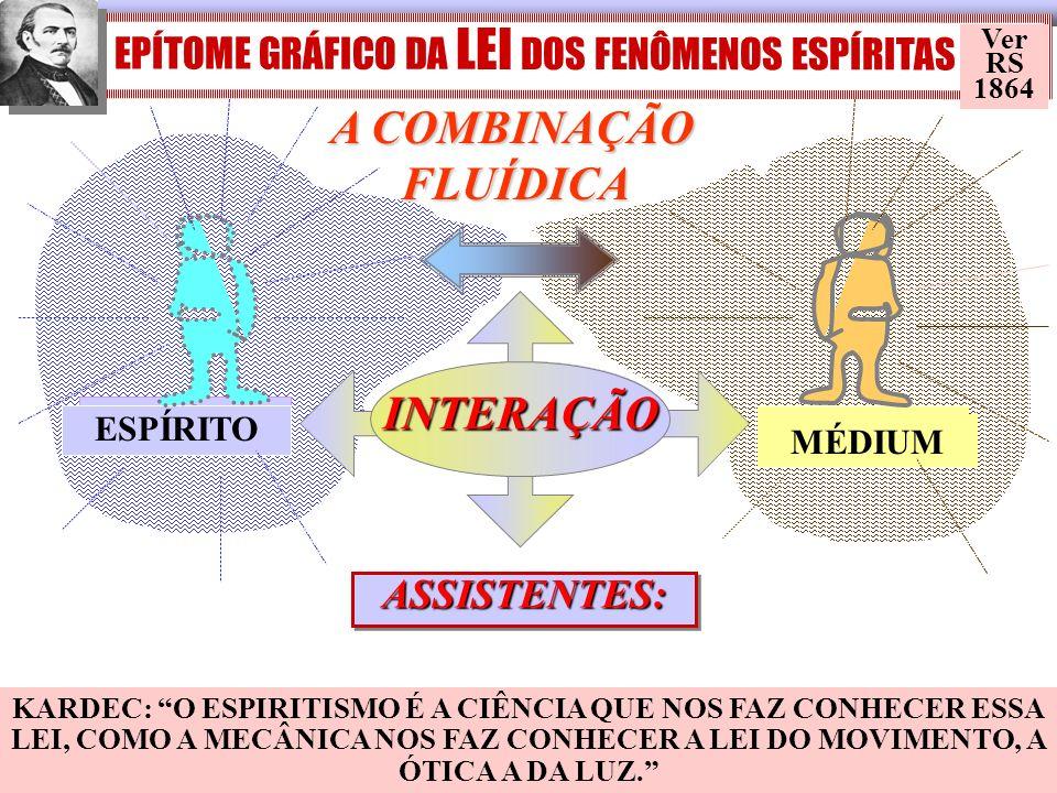 EPÍTOME GRÁFICO DA LEI DOS FENÔMENOS ESPÍRITAS