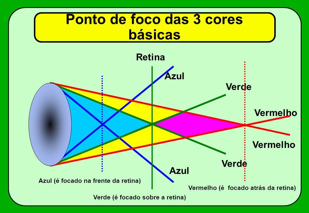 Ponto de foco das 3 cores básicas