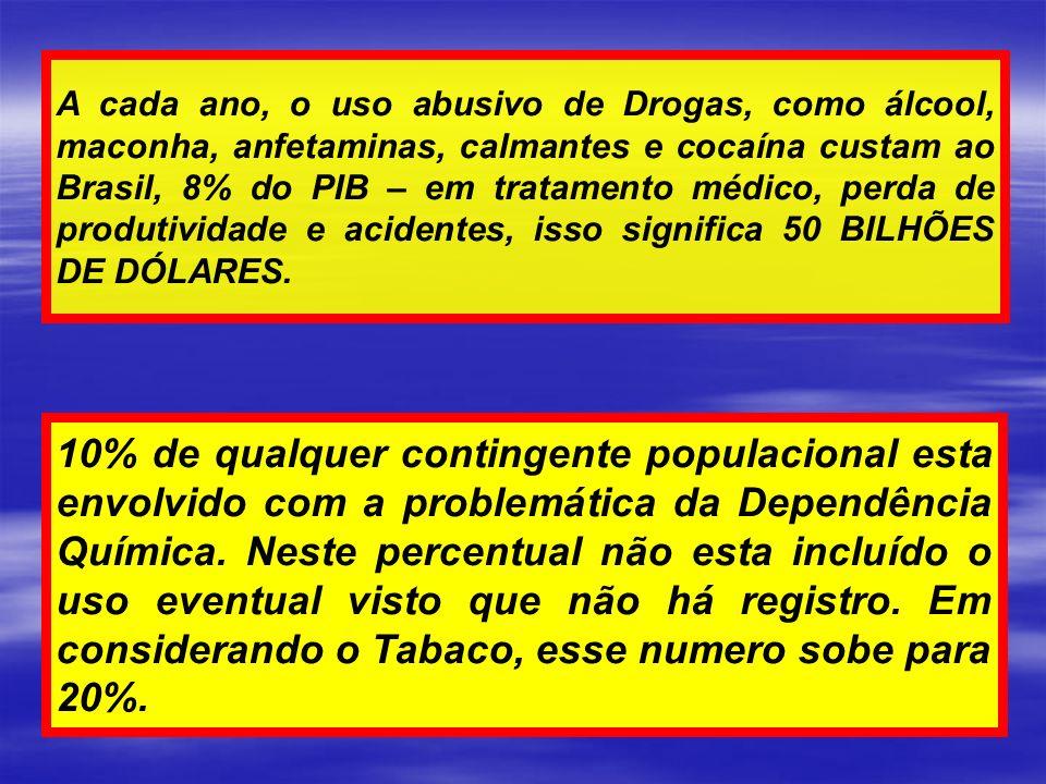A cada ano, o uso abusivo de Drogas, como álcool, maconha, anfetaminas, calmantes e cocaína custam ao Brasil, 8% do PIB – em tratamento médico, perda de produtividade e acidentes, isso significa 50 BILHÕES DE DÓLARES.