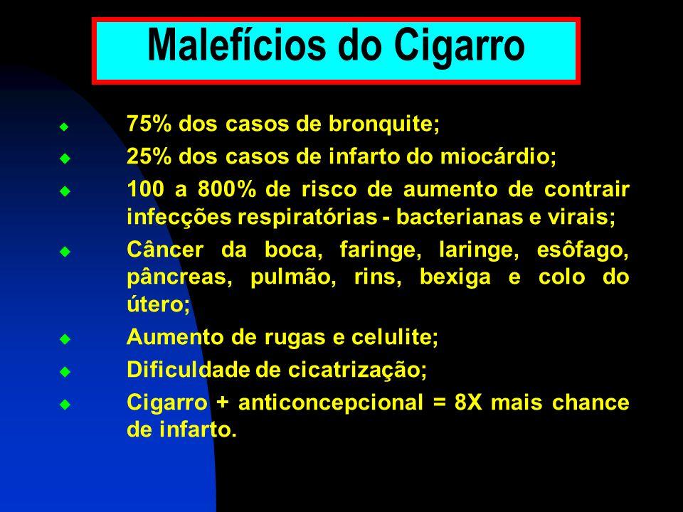 Malefícios do Cigarro 25% dos casos de infarto do miocárdio;