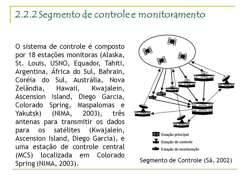 2.2.2 Segmento de controle e monitoramento