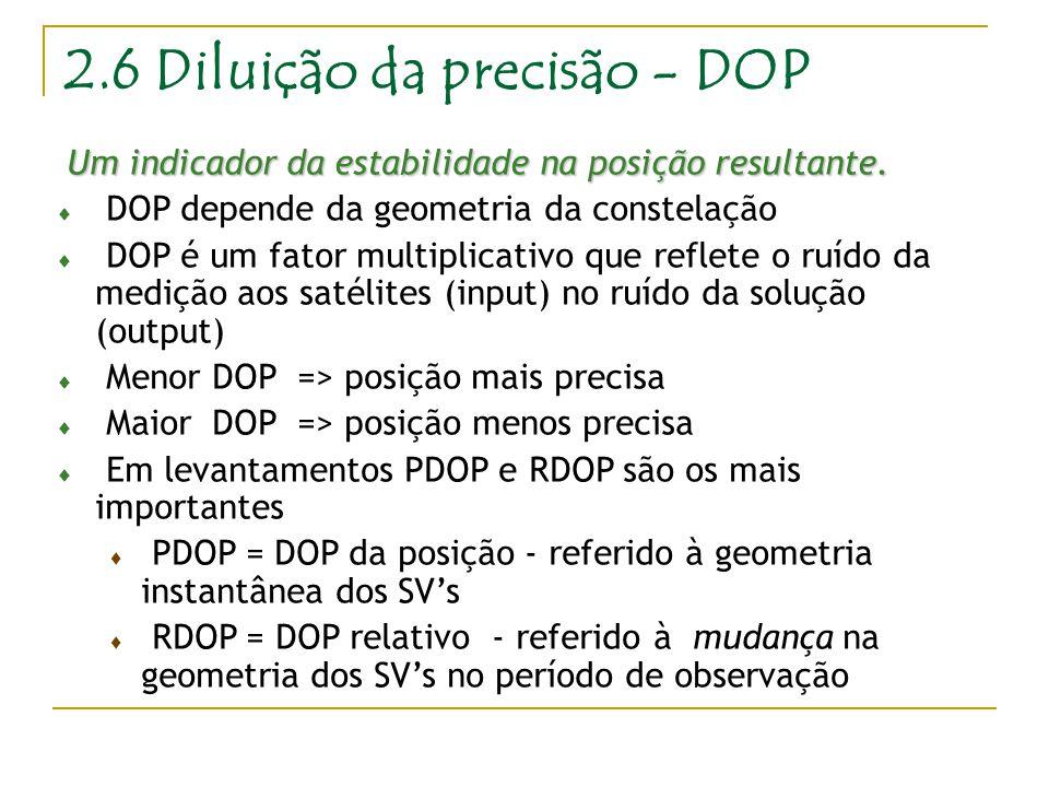 2.6 Diluição da precisão - DOP