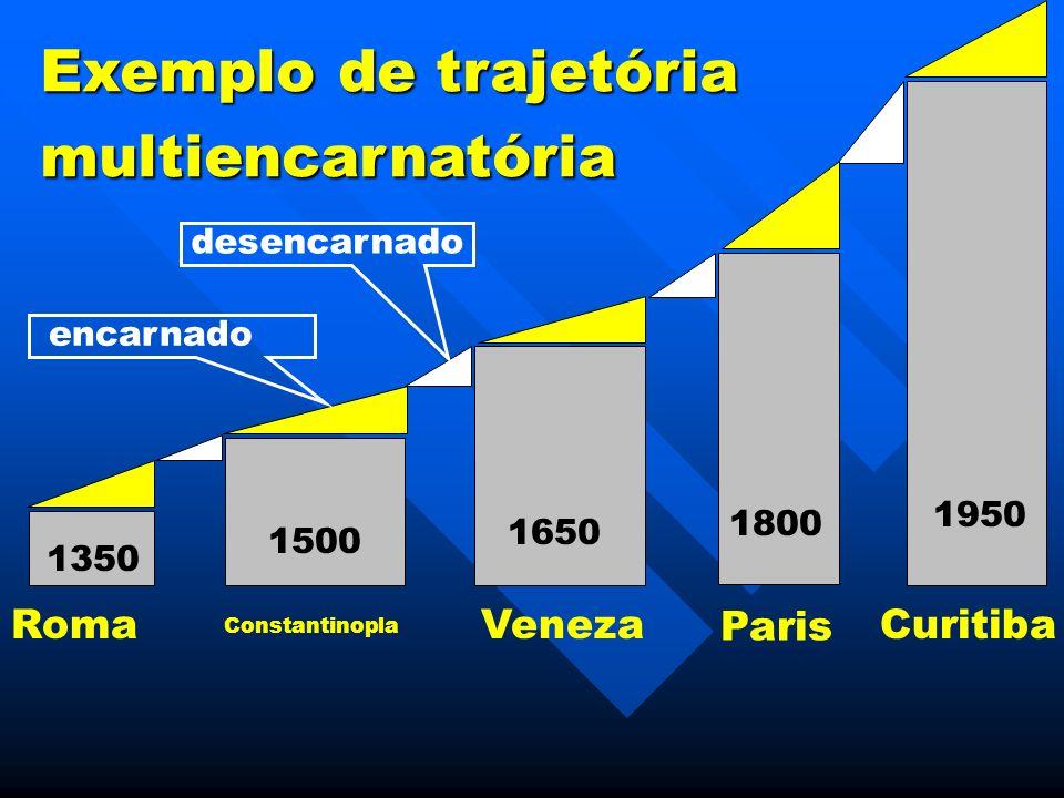 Exemplo de trajetória multiencarnatória Roma Veneza Paris Curitiba