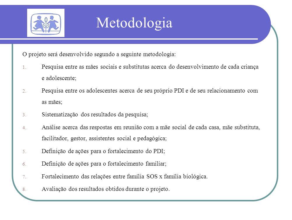 Metodologia O projeto será desenvolvido segundo a seguinte metodologia: