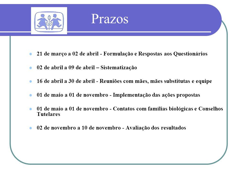 Prazos 21 de março a 02 de abril - Formulação e Respostas aos Questionários. 02 de abril a 09 de abril – Sistematização.