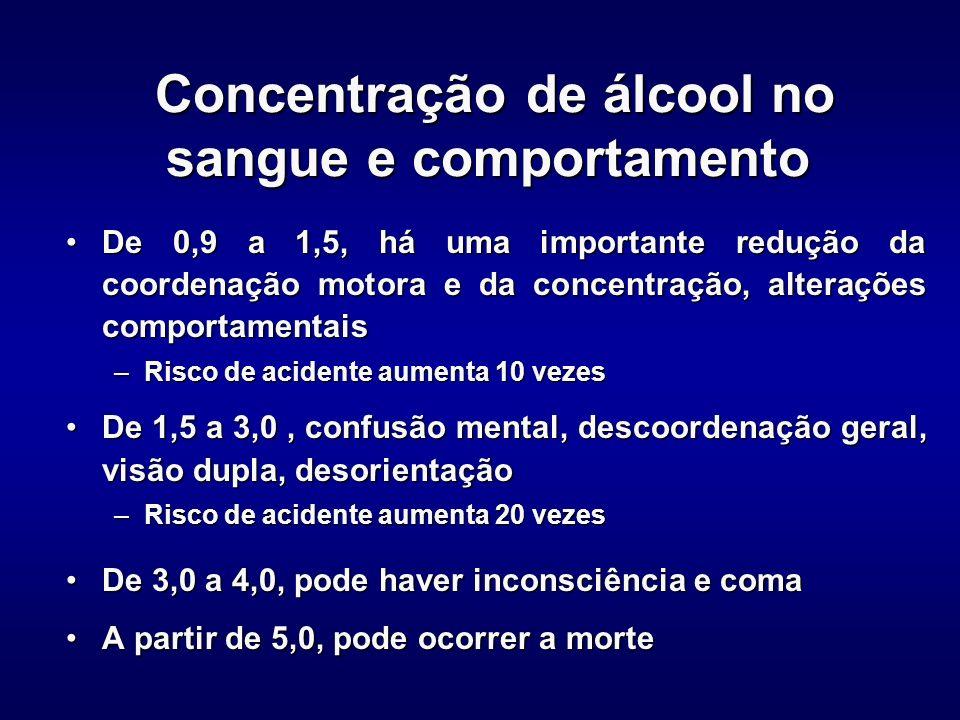 Concentração de álcool no sangue e comportamento