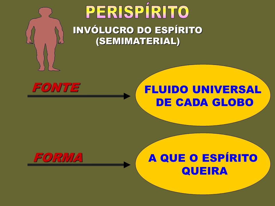 PERISPÍRITO FONTE FORMA FLUIDO UNIVERSAL DE CADA GLOBO