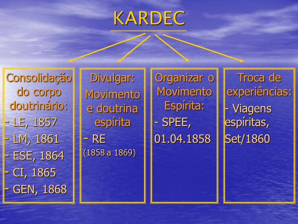 KARDEC Consolidação do corpo doutrinário: LE, 1857 LM, 1861 ESE, 1864
