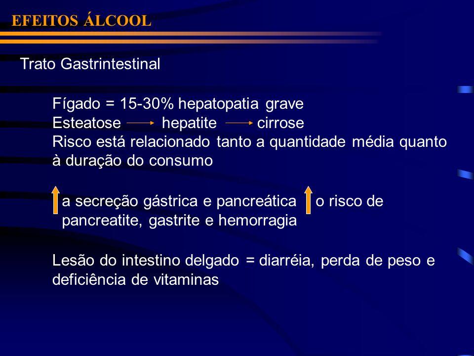 EFEITOS ÁLCOOL Trato Gastrintestinal. Fígado = 15-30% hepatopatia grave. Esteatose hepatite cirrose.