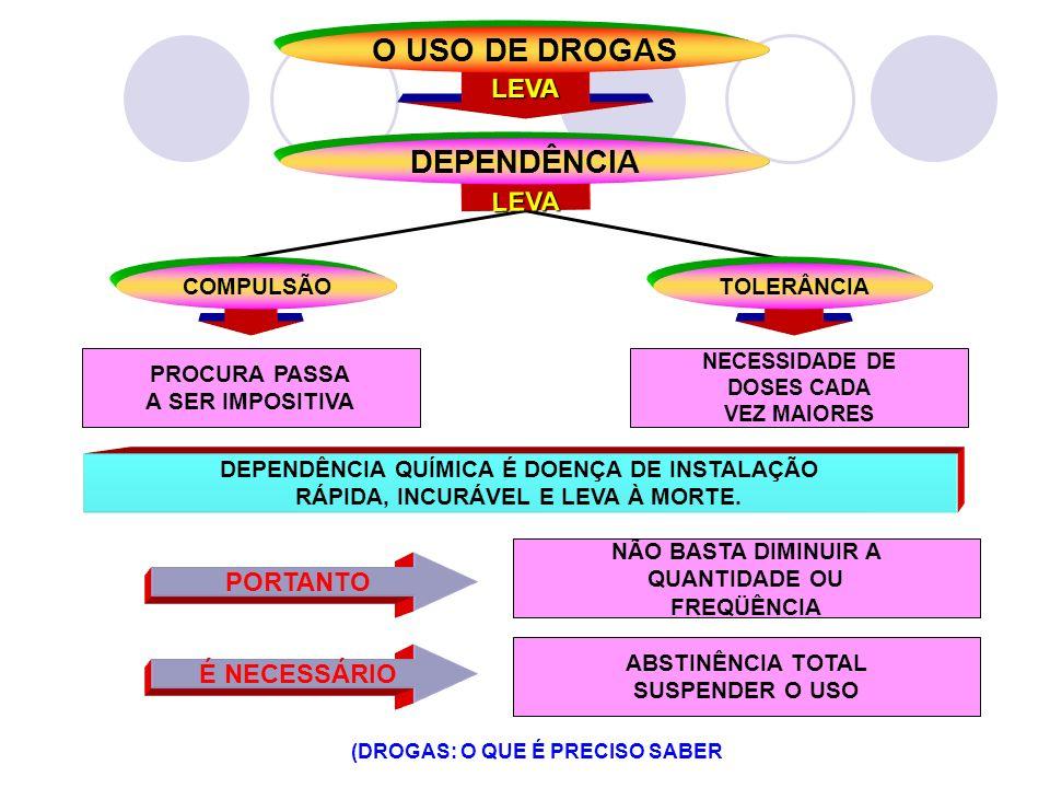 O USO DE DROGAS DEPENDÊNCIA