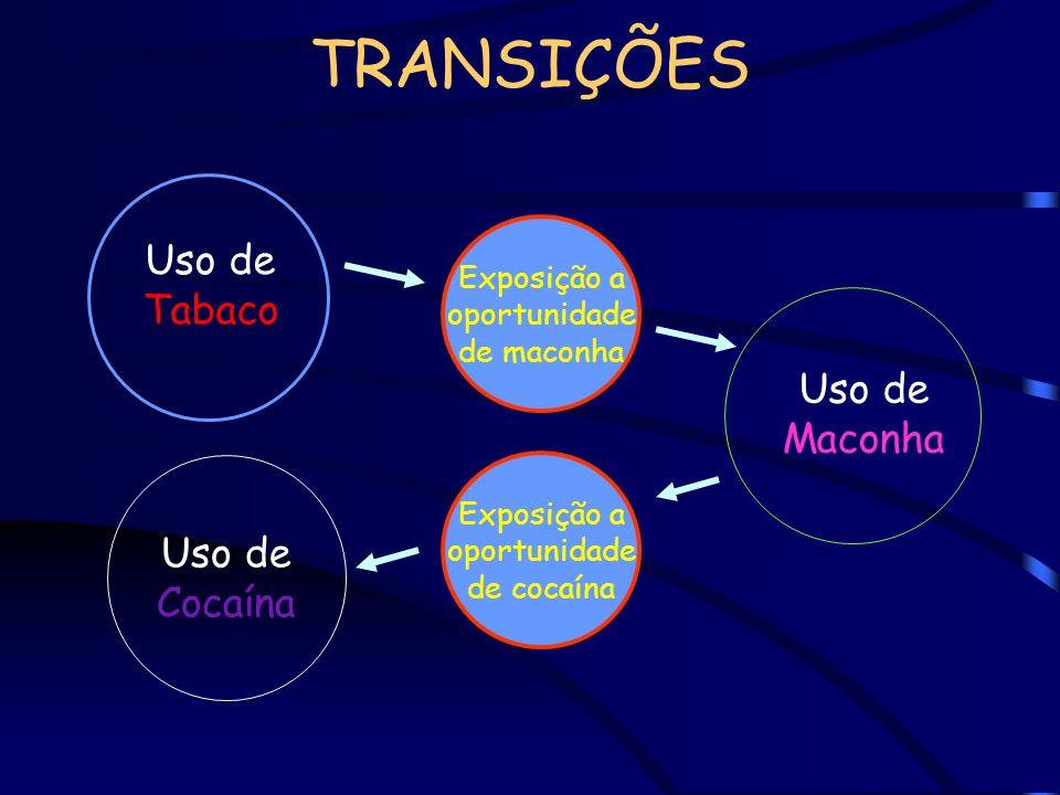 TRANSIÇÕES Uso de Tabaco Uso de Maconha Uso de Cocaína Exposição a