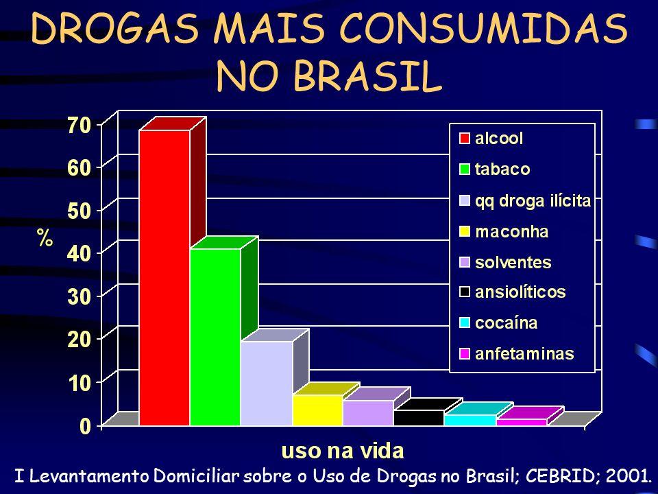 DROGAS MAIS CONSUMIDAS NO BRASIL
