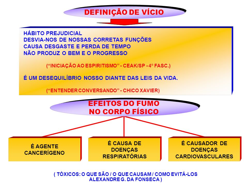 DEFINIÇÃO DE VÍCIO EFEITOS DO FUMO NO CORPO FÍSICO