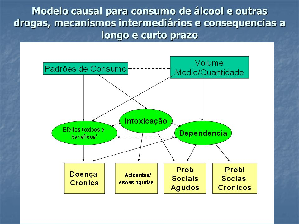 Modelo causal para consumo de álcool e outras drogas, mecanismos intermediários e consequencias a longo e curto prazo