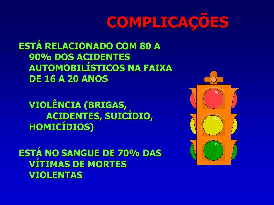 COMPLICAÇÕES ESTÁ RELACIONADO COM 80 A 90% DOS ACIDENTES AUTOMOBILÍSTICOS NA FAIXA DE 16 A 20 ANOS.