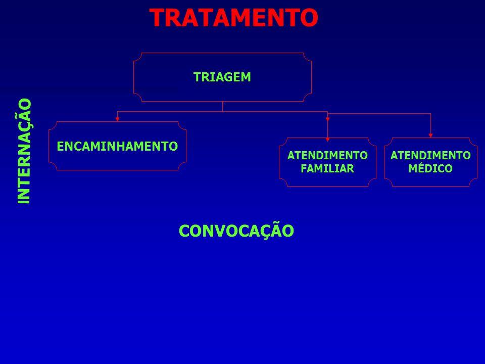 TRATAMENTO INTERNAÇÃO CONVOCAÇÃO TRIAGEM ENCAMINHAMENTO ATENDIMENTO