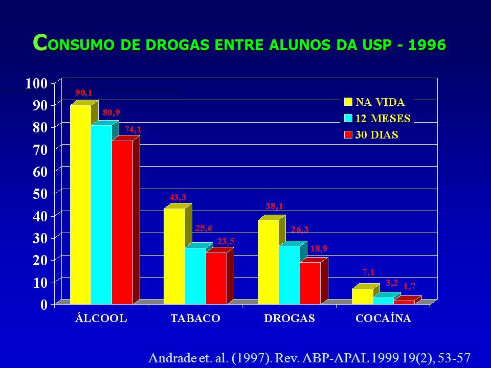 CONSUMO DE DROGAS ENTRE ALUNOS DA USP - 1996