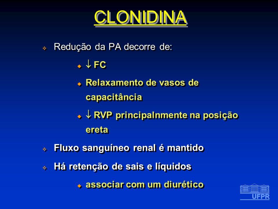CLONIDINA Redução da PA decorre de: Fluxo sanguíneo renal é mantido